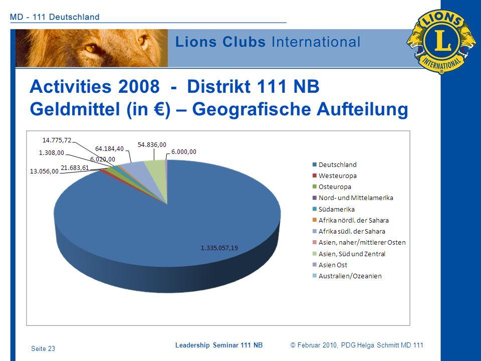 Leadership Seminar 111 NB © Februar 2010, PDG Helga Schmitt MD 111 Seite 23 Activities 2008 - Distrikt 111 NB Geldmittel (in ) – Geografische Aufteilu