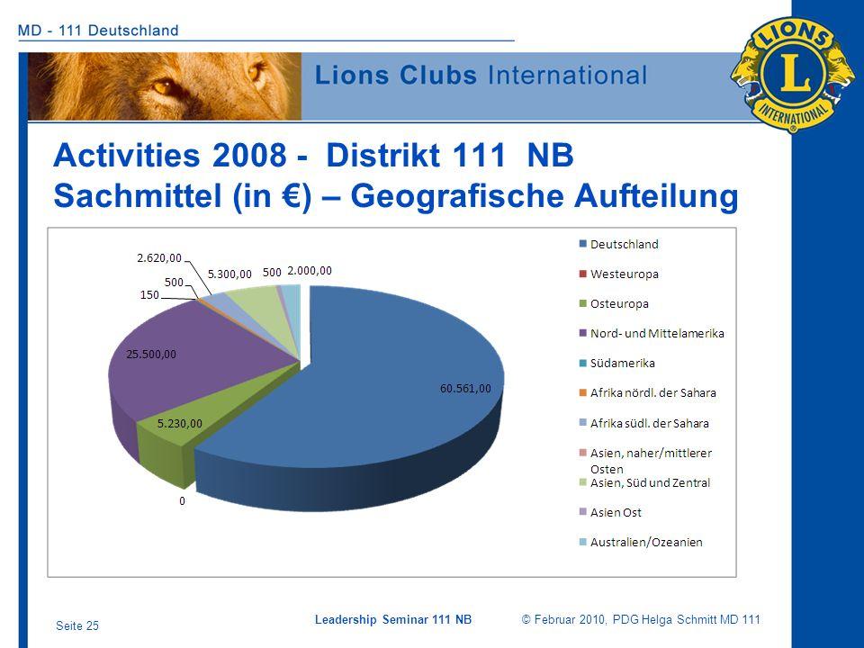 Leadership Seminar 111 NB © Februar 2010, PDG Helga Schmitt MD 111 Seite 25 Activities 2008 - Distrikt 111 NB Sachmittel (in ) – Geografische Aufteilu