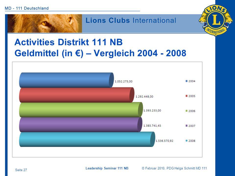 Leadership Seminar 111 NB © Februar 2010, PDG Helga Schmitt MD 111 Seite 27 Activities Distrikt 111 NB Geldmittel (in ) – Vergleich 2004 - 2008