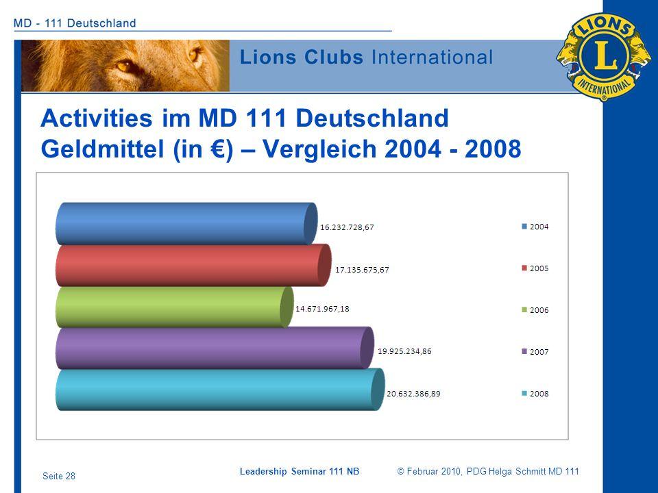 Leadership Seminar 111 NB © Februar 2010, PDG Helga Schmitt MD 111 Seite 28 Activities im MD 111 Deutschland Geldmittel (in ) – Vergleich 2004 - 2008