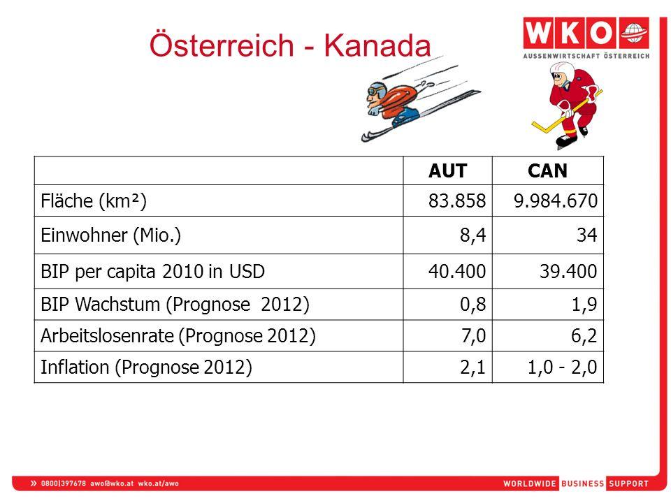 Österreich - Kanada AUTCAN Fläche (km²)83.8589.984.670 Einwohner (Mio.)8,434 BIP per capita 2010 in USD40.40039.400 BIP Wachstum (Prognose 2012)0,81,9 Arbeitslosenrate (Prognose 2012)7,06,2 Inflation (Prognose 2012)2,11,0 - 2,0