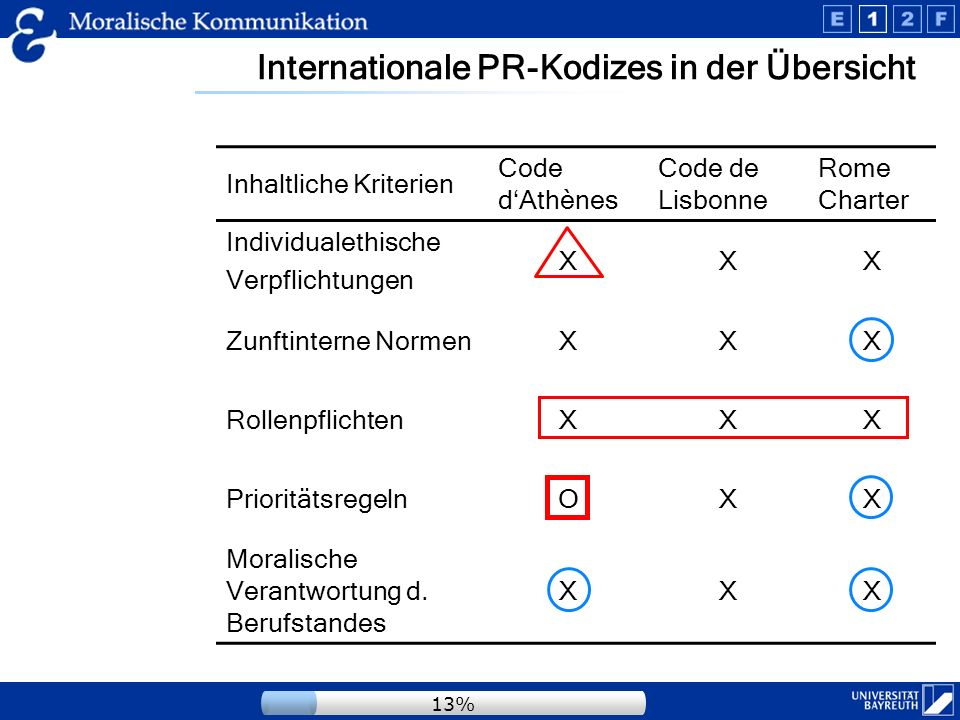 Deutsche PR-Kodizes in der Übersicht Inhaltliche Kriterien DPRG Grundsätze GPRA Grundsätze 7 Selbst- verpflicht.