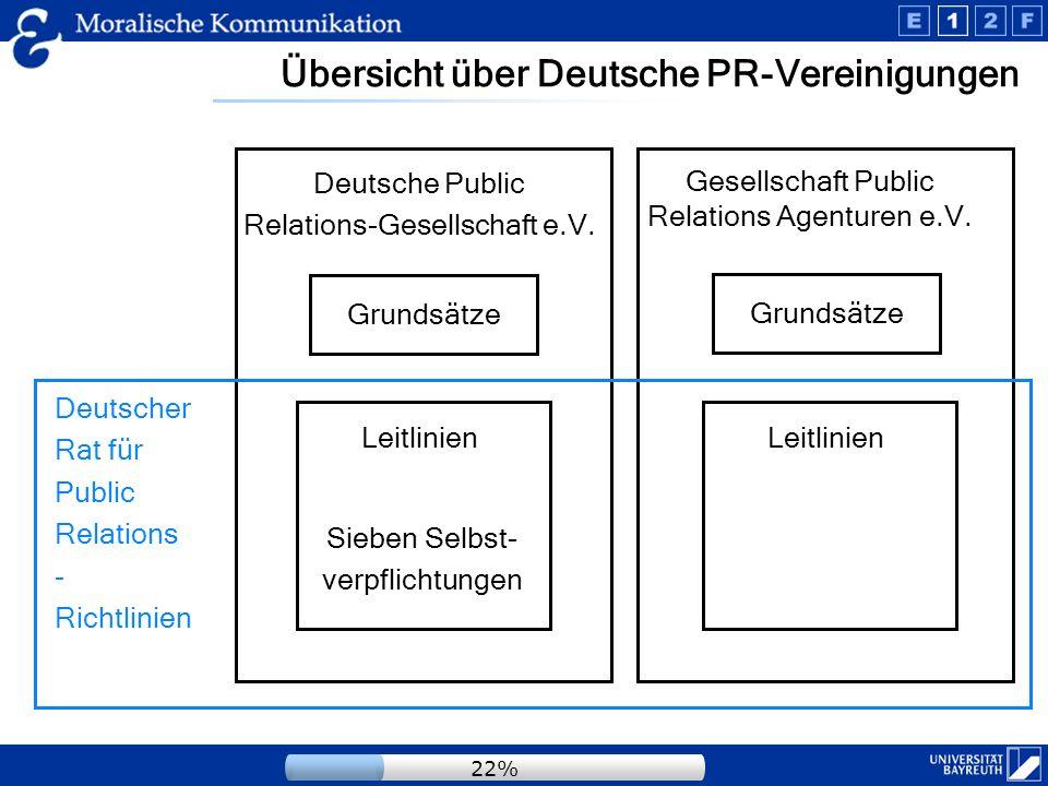 Deutsche PR-Kodizes in der Übersicht Inhaltliche Kriterien DPRG Grundsätze GPRA Grundsätze DPRG Leitlinien DRPR- Richtlinien Individualethische Verpflichtungen XXXX Zunftinterne NormenXXXX RollenpflichtenXXXX PrioritätsregelnOOXX Moralische Verantwortung d.