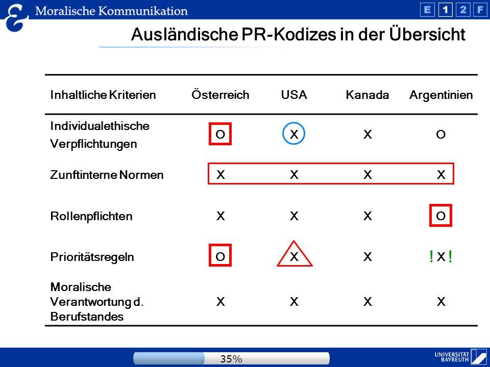 Fazit - Ausländische nationalen Kodizes Österreichischer PRVA-Kodex Ist eher als Positionierungstext für PR-Chef als ein Moralischer Appell.