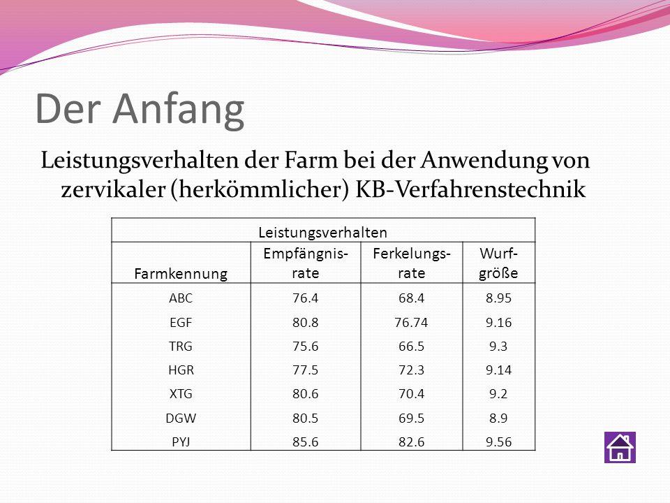 Der Anfang Leistungsverhalten der Farm bei der Anwendung von zervikaler (herkömmlicher) KB-Verfahrenstechnik Leistungsverhalten Farmkennung Empfängnis