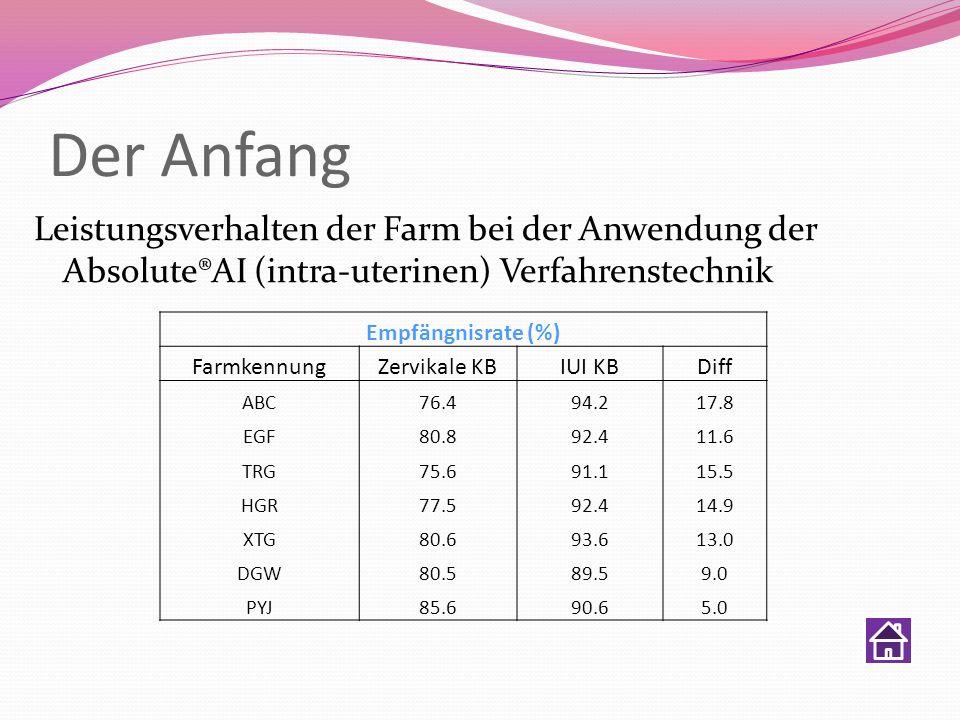 Der Anfang Leistungsverhalten der Farm bei der Anwendung der Absolute®AI (intra-uterinen) Verfahrenstechnik Empfängnisrate (%) Farmkennung Zervikale K
