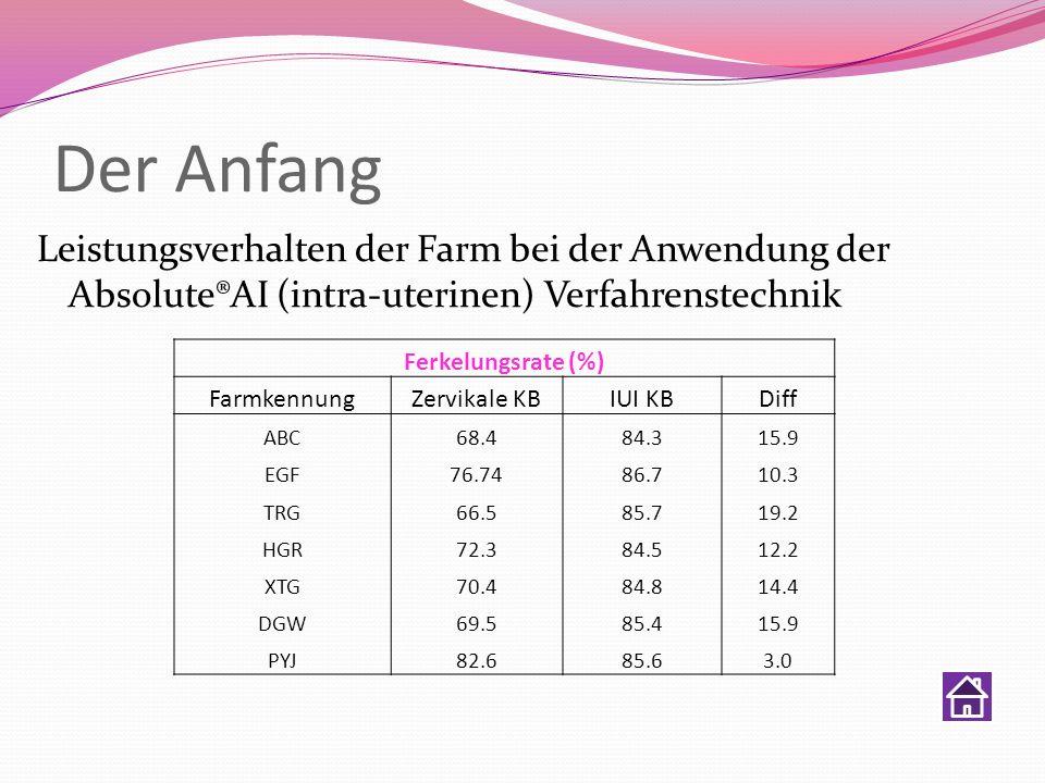 Der Anfang Leistungsverhalten der Farm bei der Anwendung der Absolute®AI (intra-uterinen) Verfahrenstechnik Ferkelungsrate (%) Farmkennung Zervikale K