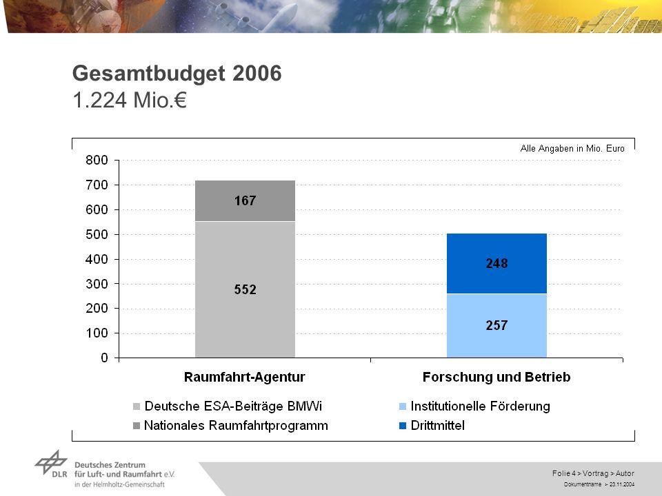 Dokumentname > 23.11.2004 Folie 4 > Vortrag > Autor Gesamtbudget 2006 1.224 Mio.
