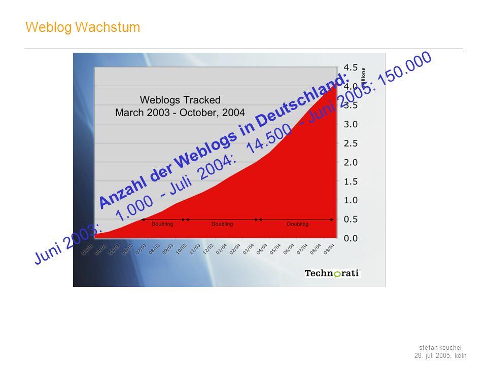 stefan keuchel 28. juli 2005, köln Weblog Wachstum Anzahl der Weblogs in Deutschland: Juni 2003: 1.000 - Juli 2004: 14.500 - Juni 2005: 150.000