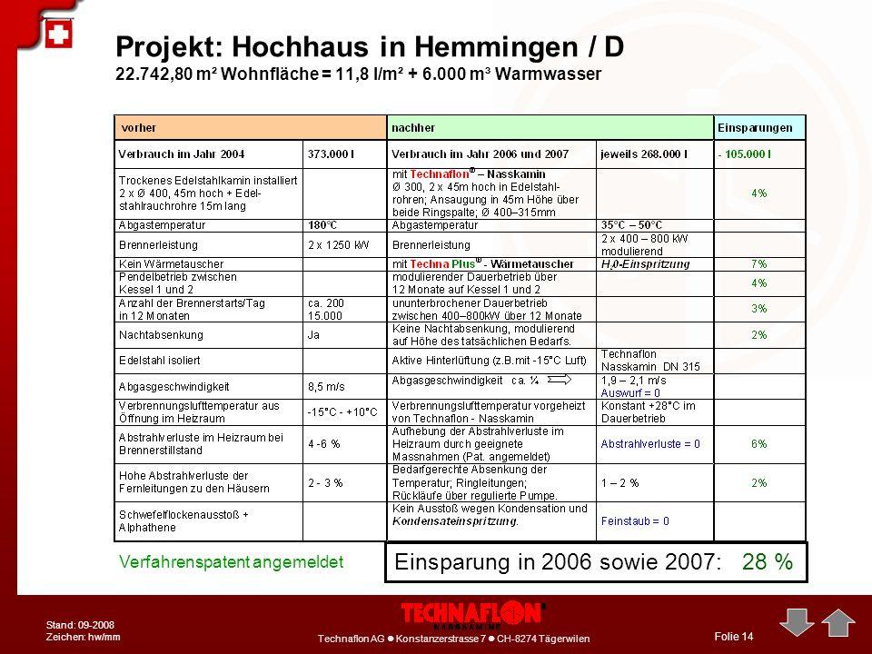 Technaflon AG Konstanzerstrasse 7 CH-8274 Tägerwilen Stand: 09-2008 Zeichen: hw/mm Folie 14 Einsparung in 2006 sowie 2007: 28 % Projekt: Hochhaus in H