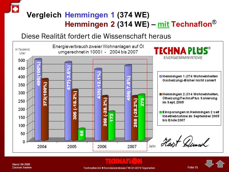 Technaflon AG Konstanzerstrasse 7 CH-8274 Tägerwilen Stand: 09-2008 Zeichen: hw/mm Folie 15 VergleichHemmingen 1 (374 WE) Hemmingen 2 (314 WE) – mit T