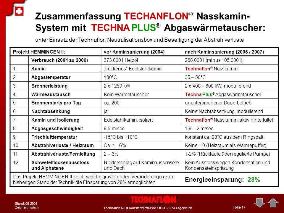 Technaflon AG Konstanzerstrasse 7 CH-8274 Tägerwilen Stand: 09-2008 Zeichen: hw/mm Folie 17 Zusammenfassung TECHANFLON ® Nasskamin- System mit TECHNA