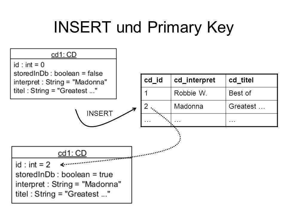 INSERT und Primary Key cd_idcd_interpretcd_titel 1Robbie W.Best of 2MadonnaGreatest … ……… INSERT