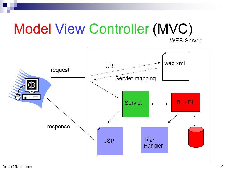 15 Rudolf Radlbauer Datenaustausch Voraussetzungen Komponenten werden nur 1x instanziiert Requests werden parallel verarbeitet Komponenten kennen einander nicht Realisierung Datenaustausch über Aufrufparameter Attribute an verschiedenen Kontext-Objekten mit klar definiertem Geltungsbereich