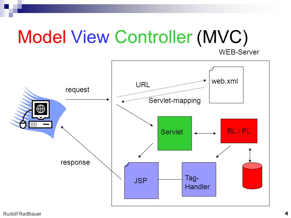 5 Rudolf Radlbauer Filter request WEB-Server web.xml URL response Filterkette Filter Mapping
