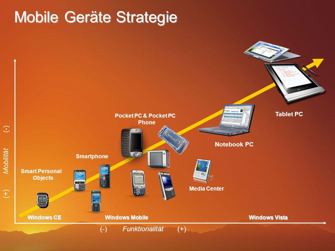 Mobile Geräte Strategie Smartphone (-) Funktionalität (+) Notebook PC Windows Mobile Windows Vista Tablet PC Pocket PC & Pocket PC Phone Windows CE Sm