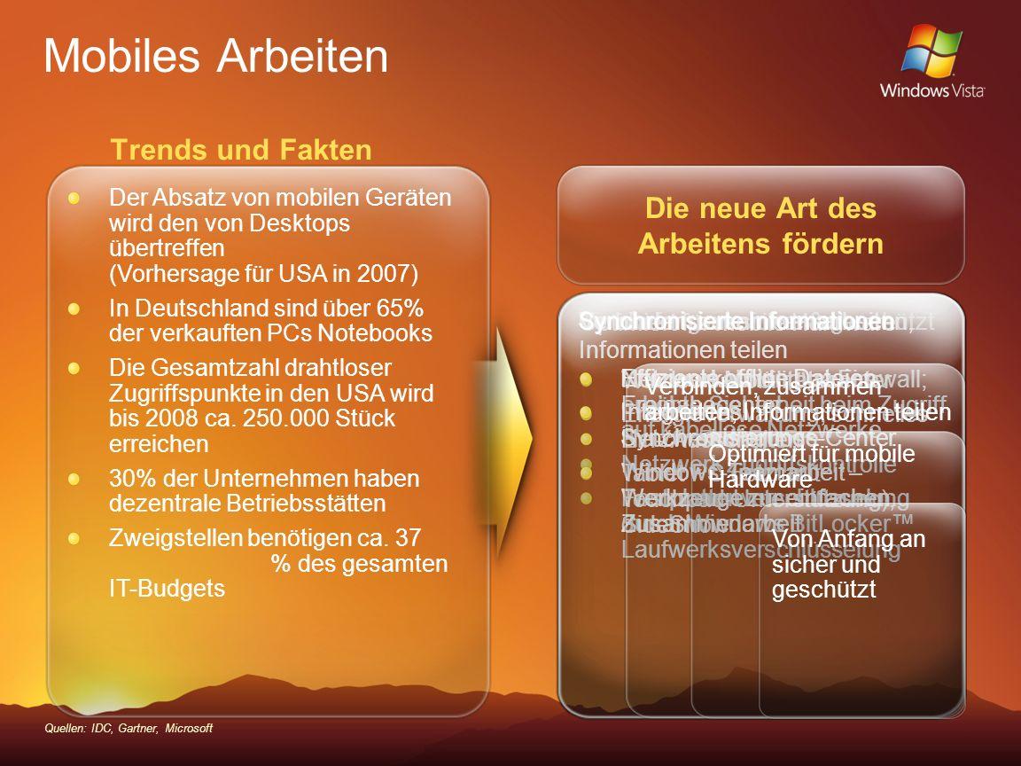 Trends und Fakten Mobiles Arbeiten Quellen: IDC, Gartner, Microsoft Der Absatz von mobilen Geräten wird den von Desktops übertreffen (Vorhersage für U