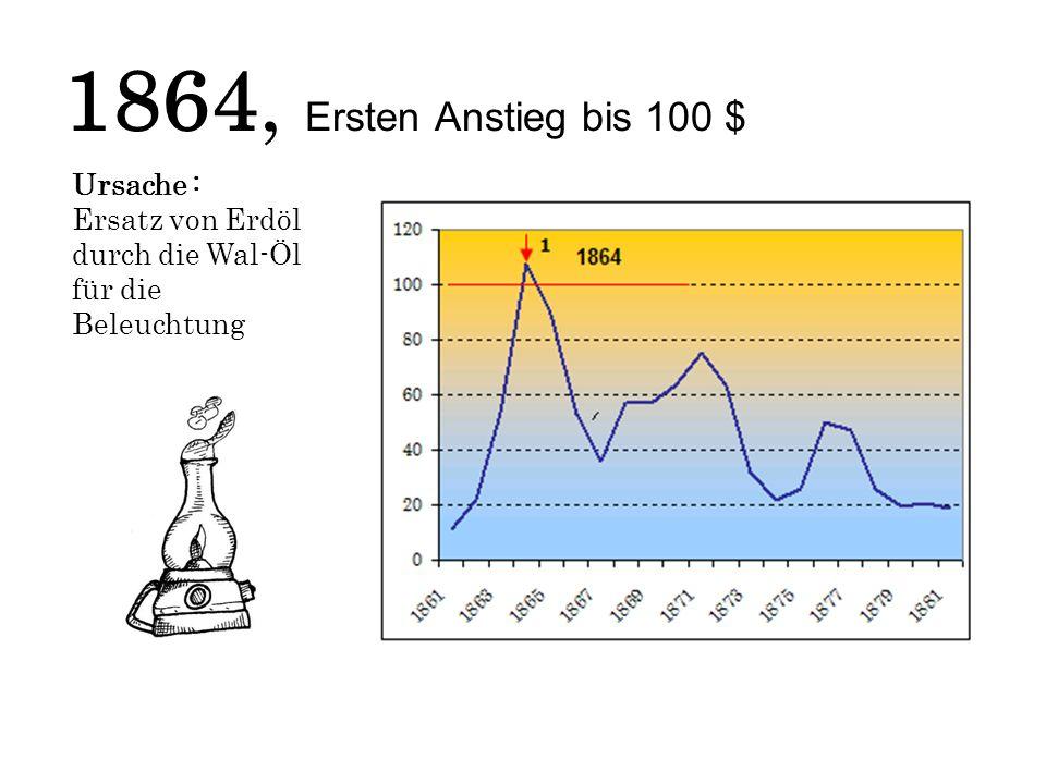 1864, Ersten Anstieg bis 100 $ Ursache : Ersatz von Erdöl durch die Wal-Öl für die Beleuchtung