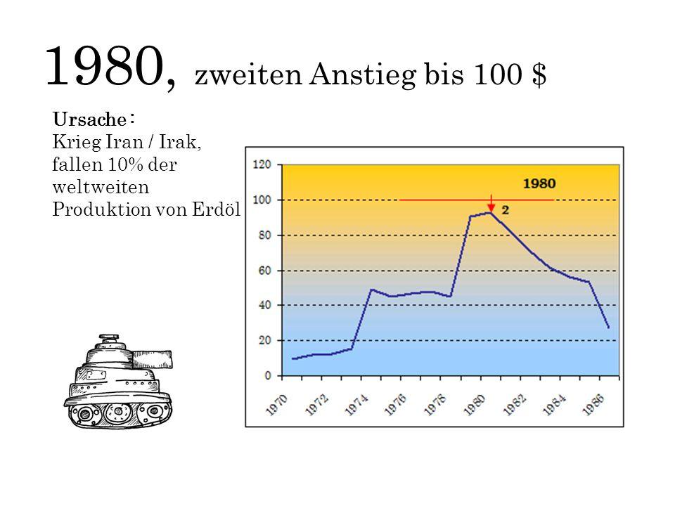 1980, zweiten Anstieg bis 100 $ Ursache : Krieg Iran / Irak, fallen 10% der weltweiten Produktion von Erdöl