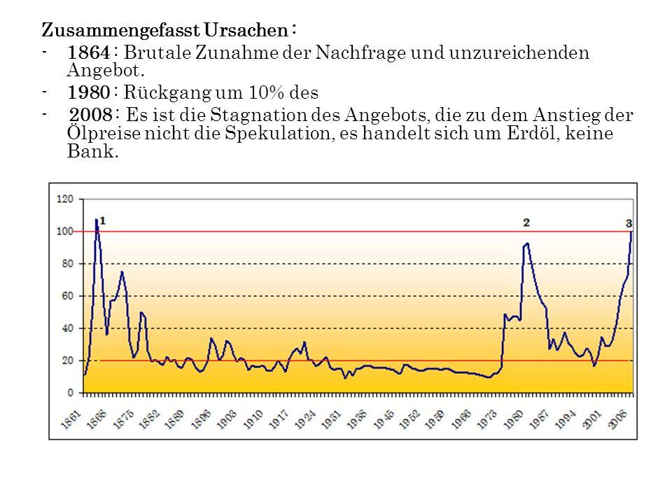 Zusammengefasst Ursachen : -1864 : Brutale Zunahme der Nachfrage und unzureichenden Angebot. -1980 : Rückgang um 10% des - 2008 : Es ist die Stagnatio