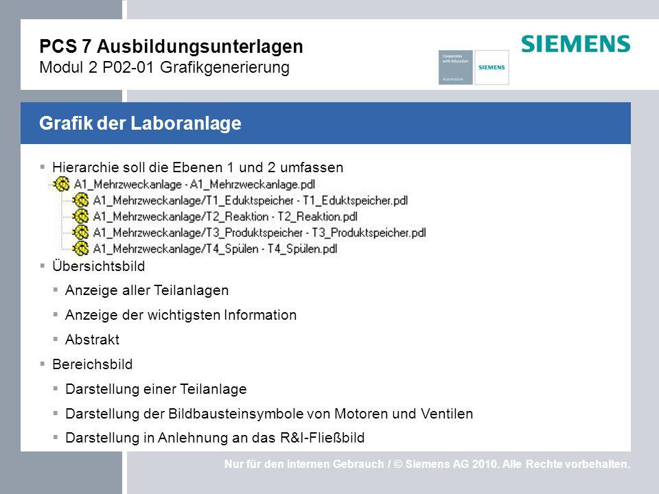 Nur für den internen Gebrauch / © Siemens AG 2010. Alle Rechte vorbehalten. Hierarchie soll die Ebenen 1 und 2 umfassen Übersichtsbild Anzeige aller T