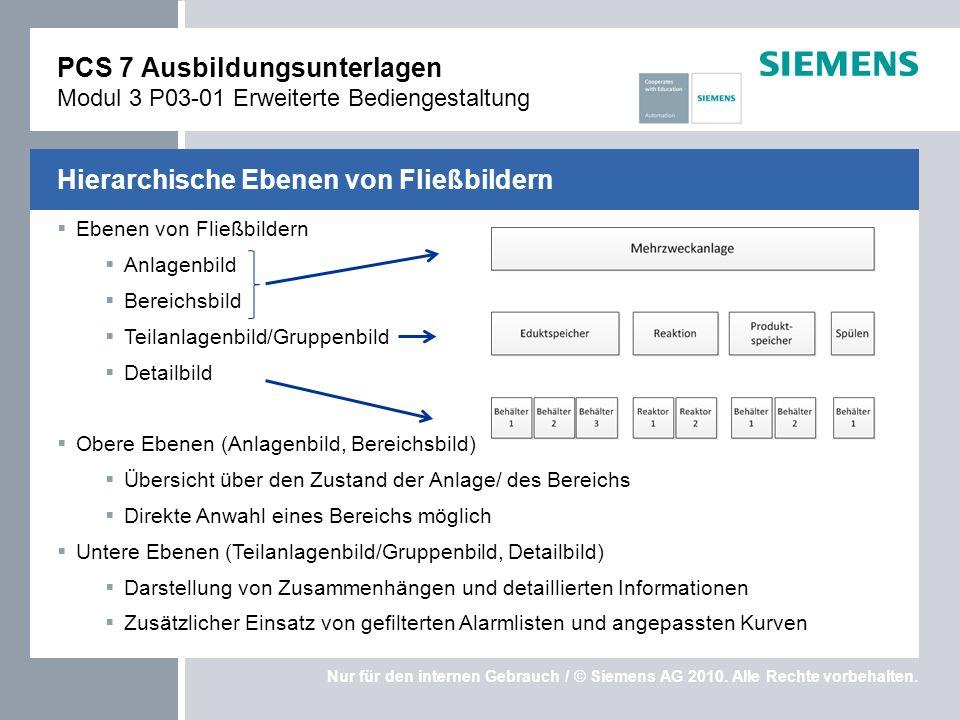 Nur für den internen Gebrauch / © Siemens AG 2010. Alle Rechte vorbehalten. Ebenen von Fließbildern Anlagenbild Bereichsbild Teilanlagenbild/Gruppenbi