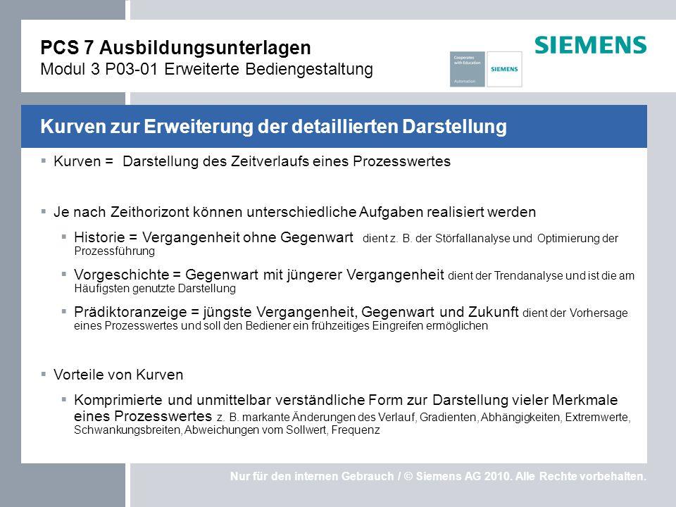 Nur für den internen Gebrauch / © Siemens AG 2010. Alle Rechte vorbehalten. Kurven = Darstellung des Zeitverlaufs eines Prozesswertes Je nach Zeithori