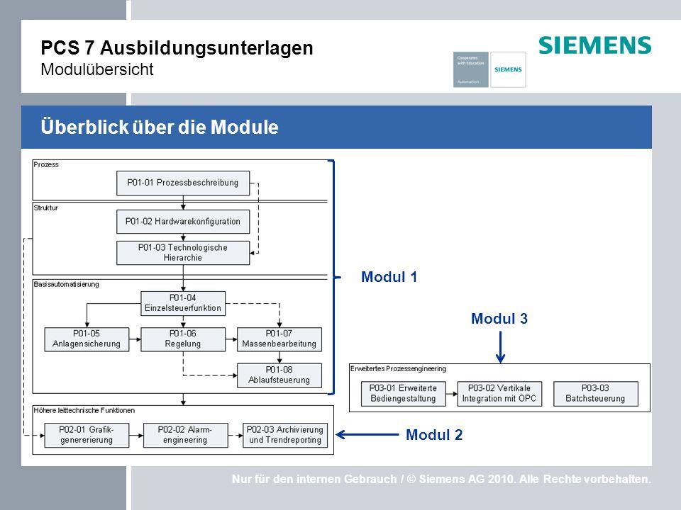 Nur für den internen Gebrauch / © Siemens AG 2010. Alle Rechte vorbehalten. Überblick über die Module PCS 7 Ausbildungsunterlagen Modulübersicht Modul