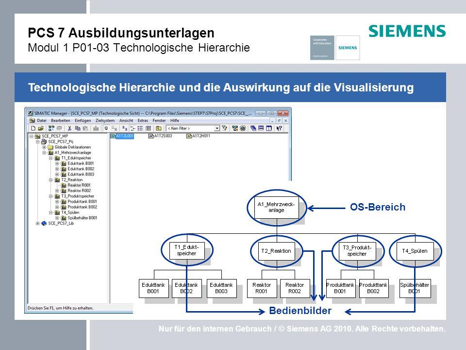 Nur für den internen Gebrauch / © Siemens AG 2010. Alle Rechte vorbehalten. Technologische Hierarchie und die Auswirkung auf die Visualisierung PCS 7