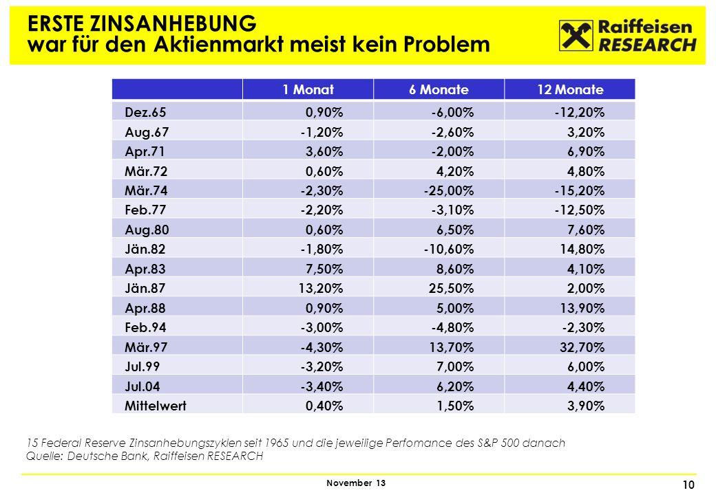 10 November 13 ERSTE ZINSANHEBUNG war für den Aktienmarkt meist kein Problem 1 Monat6 Monate12 Monate Dez.650,90%-6,00%-12,20% Aug.67-1,20%-2,60%3,20%