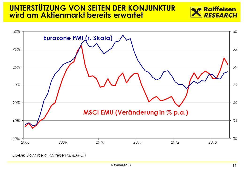 11 November 13 UNTERSTÜTZUNG VON SEITEN DER KONJUNKTUR wird am Aktienmarkt bereits erwartet MSCI EMU (Veränderung in % p.a.) Eurozone PMI (r. Skala) Q
