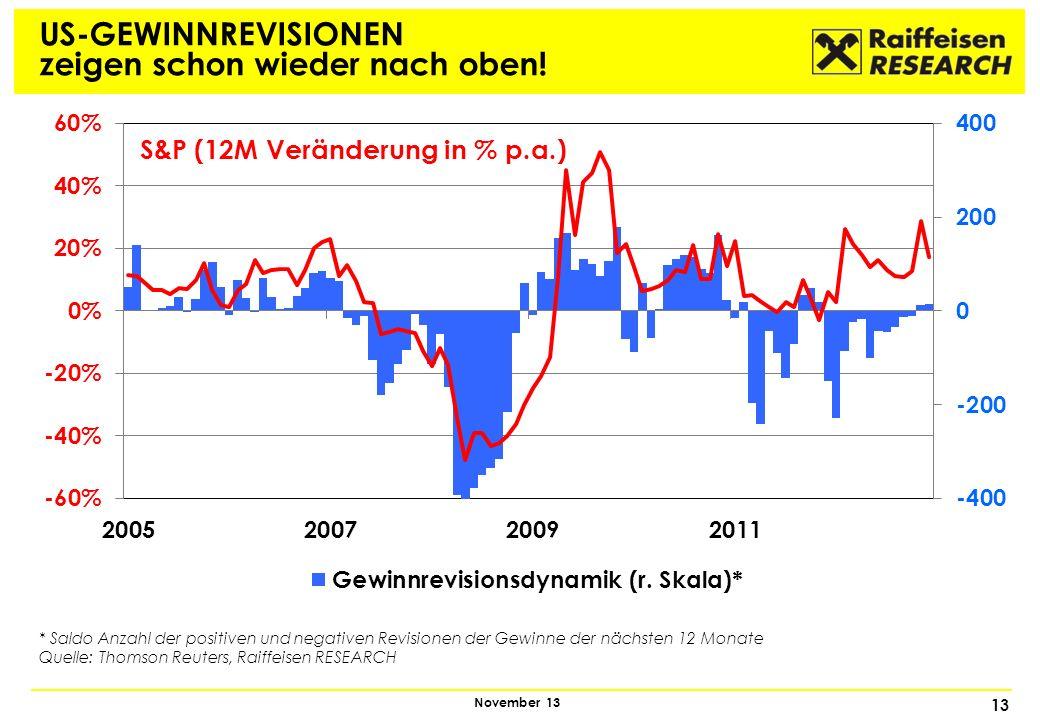 13 November 13 US-GEWINNREVISIONEN zeigen schon wieder nach oben! S&P (12M Veränderung in % p.a.) * Saldo Anzahl der positiven und negativen Revisione