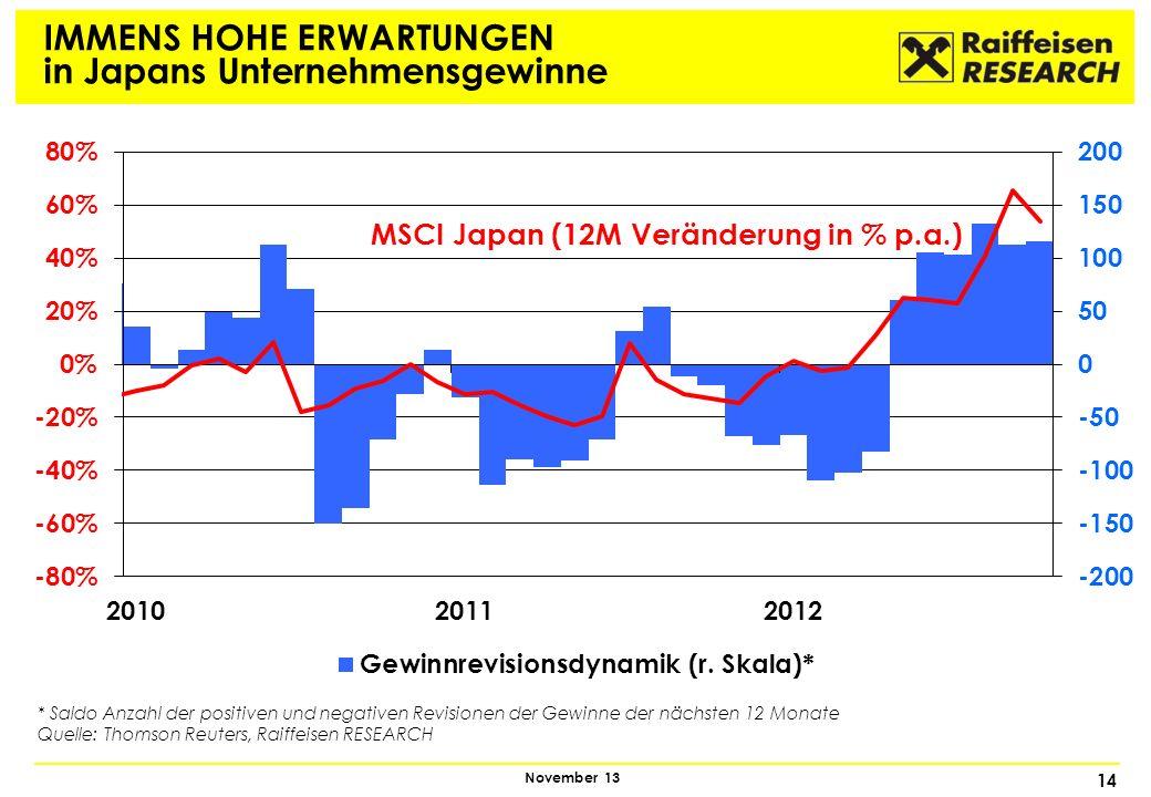 14 November 13 IMMENS HOHE ERWARTUNGEN in Japans Unternehmensgewinne MSCI Japan (12M Veränderung in % p.a.) * Saldo Anzahl der positiven und negativen