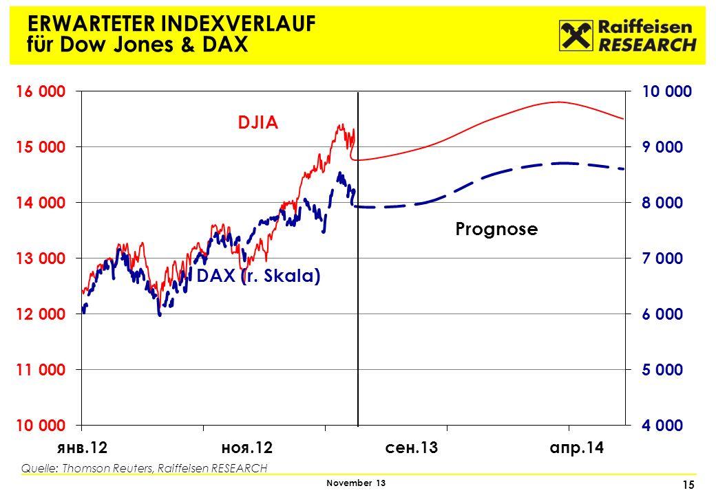 15 November 13 ERWARTETER INDEXVERLAUF für Dow Jones & DAX DJIA DAX (r. Skala) Prognose Quelle: Thomson Reuters, Raiffeisen RESEARCH