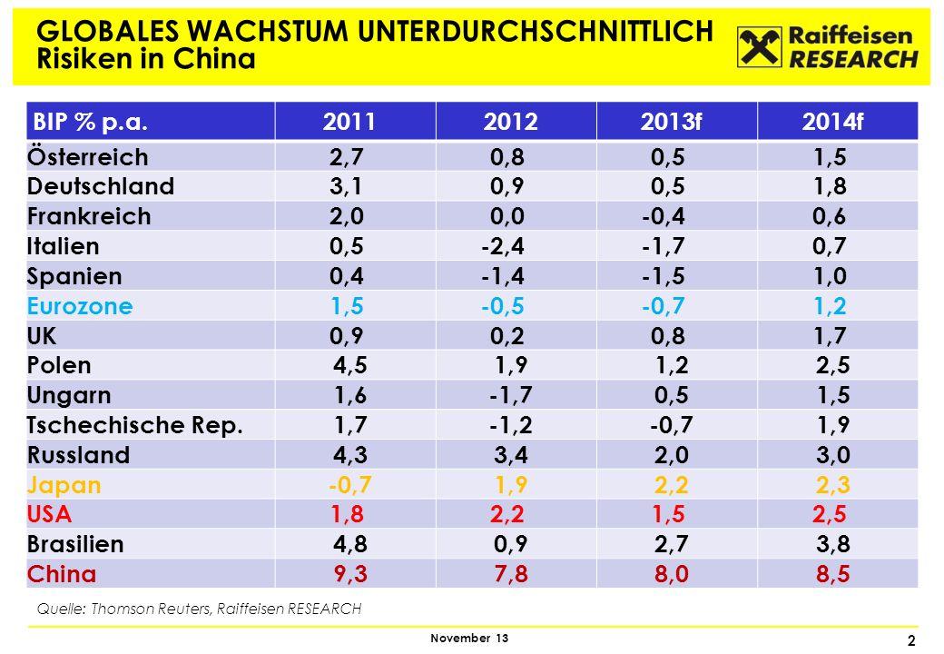 2 November 13 GLOBALES WACHSTUM UNTERDURCHSCHNITTLICH Risiken in China Quelle: Thomson Reuters, Raiffeisen RESEARCH BIP % p.a.201120122013f2014f Öster