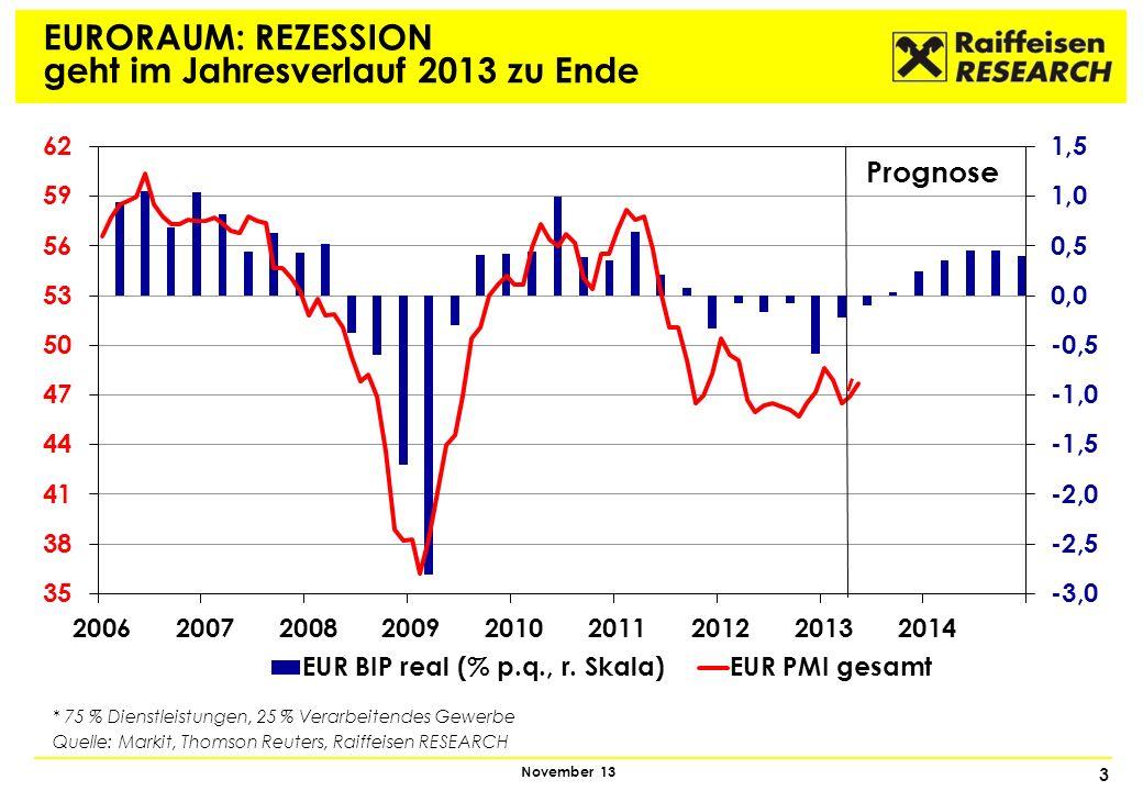3 November 13 EURORAUM: REZESSION geht im Jahresverlauf 2013 zu Ende * 75 % Dienstleistungen, 25 % Verarbeitendes Gewerbe Quelle: Markit, Thomson Reut