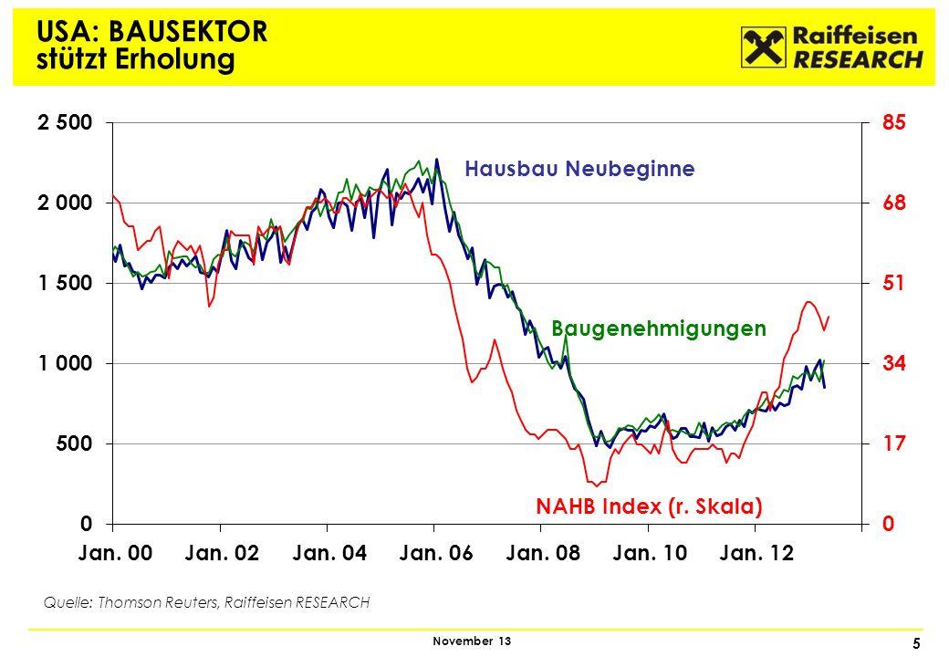5 November 13 USA: BAUSEKTOR stützt Erholung Quelle: Thomson Reuters, Raiffeisen RESEARCH NAHB Index (r. Skala) Hausbau Neubeginne Baugenehmigungen
