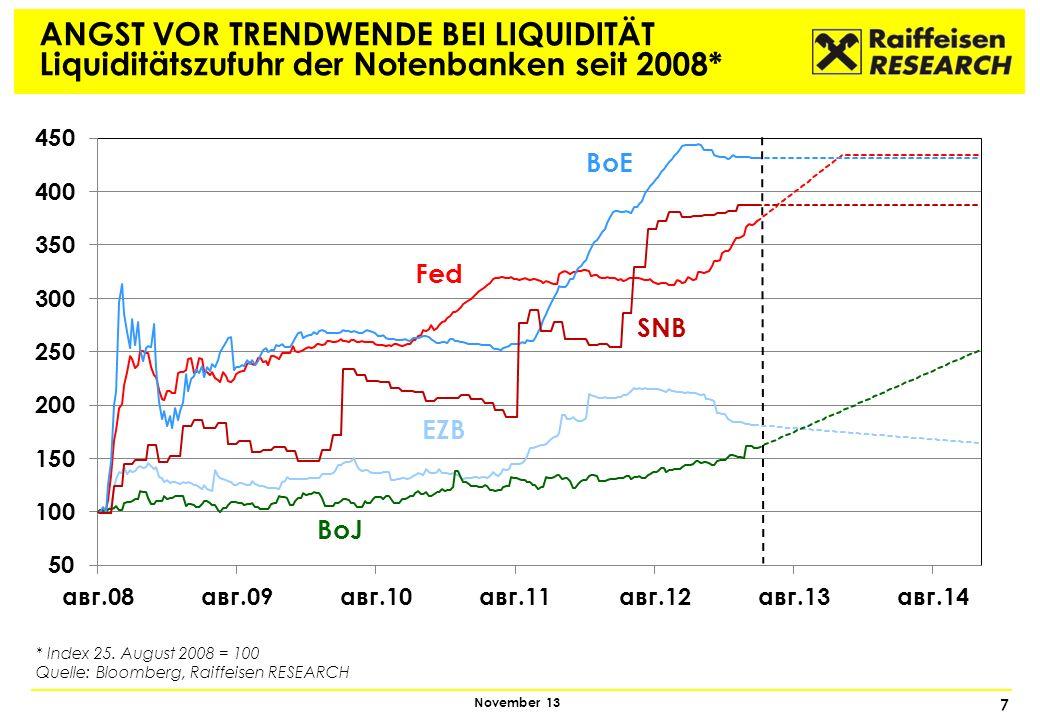 7 November 13 ANGST VOR TRENDWENDE BEI LIQUIDITÄT Liquiditätszufuhr der Notenbanken seit 2008* * Index 25. August 2008 = 100 Quelle: Bloomberg, Raiffe