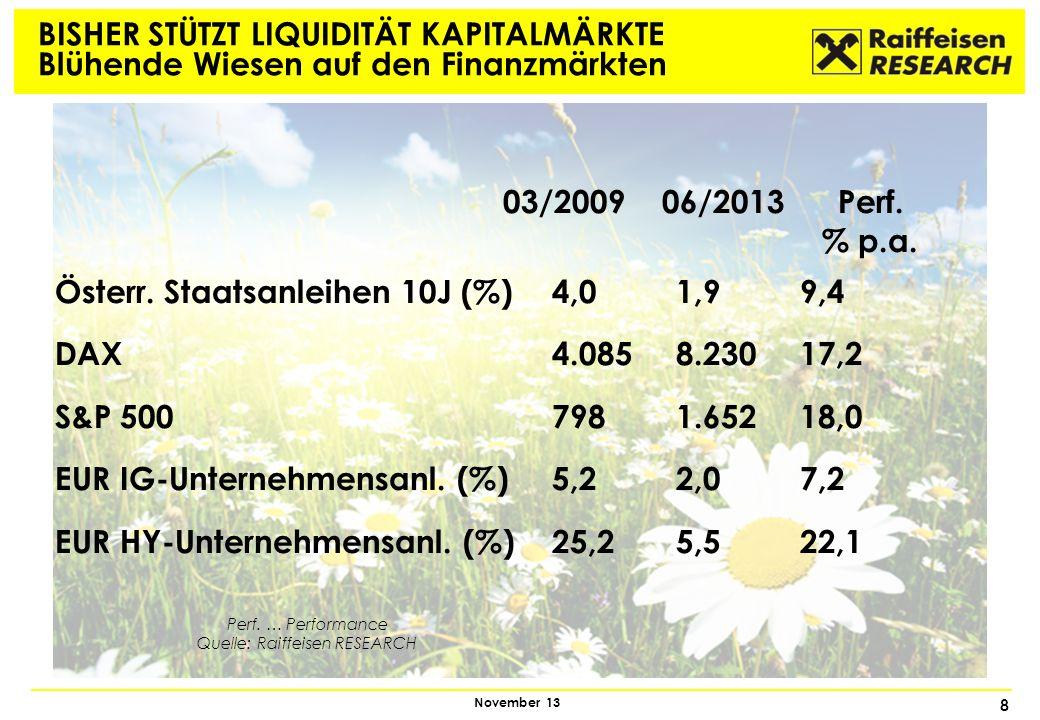 8 November 13 BISHER STÜTZT LIQUIDITÄT KAPITALMÄRKTE Blühende Wiesen auf den Finanzmärkten 03/2009 06/2013 Perf. % p.a. Österr. Staatsanleihen 10J (%)