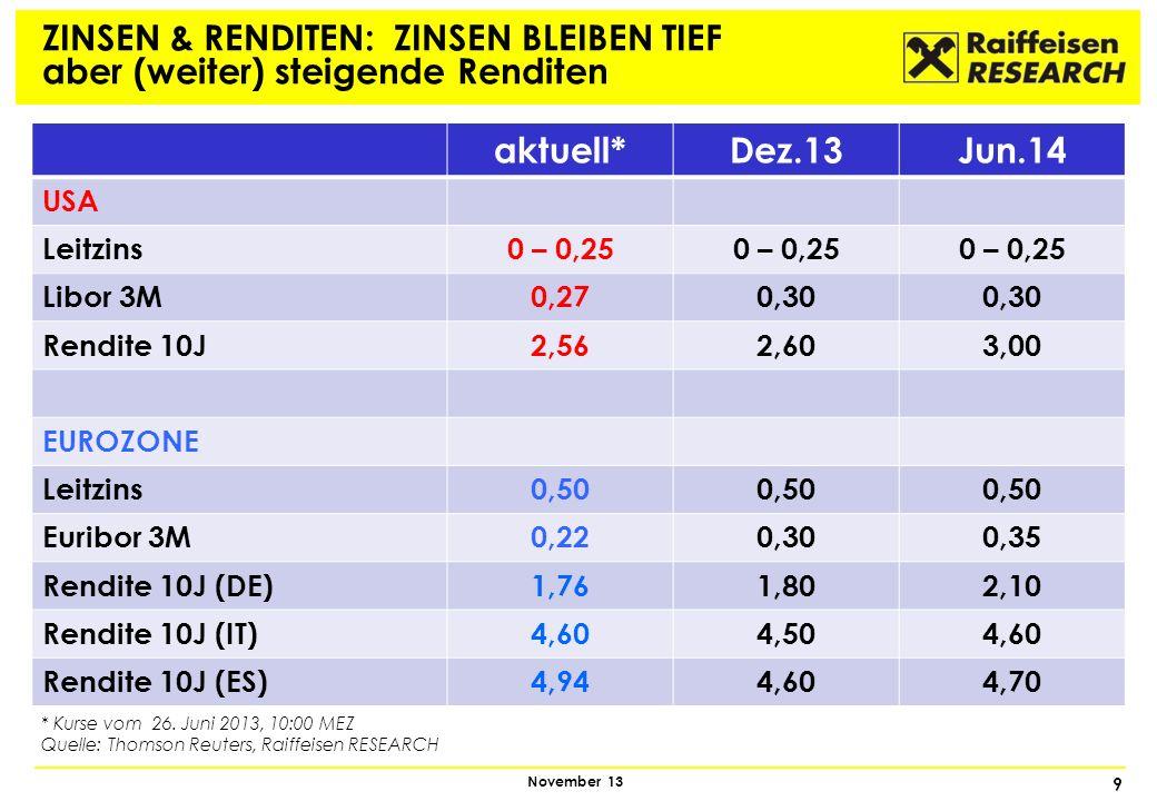 10 November 13 ERSTE ZINSANHEBUNG war für den Aktienmarkt meist kein Problem 1 Monat6 Monate12 Monate Dez.650,90%-6,00%-12,20% Aug.67-1,20%-2,60%3,20% Apr.713,60%-2,00%6,90% Mär.720,60%4,20%4,80% Mär.74-2,30%-25,00%-15,20% Feb.77-2,20%-3,10%-12,50% Aug.800,60%6,50%7,60% Jän.82-1,80%-10,60%14,80% Apr.837,50%8,60%4,10% Jän.8713,20%25,50%2,00% Apr.880,90%5,00%13,90% Feb.94-3,00%-4,80%-2,30% Mär.97-4,30%13,70%32,70% Jul.99-3,20%7,00%6,00% Jul.04-3,40%6,20%4,40% Mittelwert0,40%1,50%3,90% 15 Federal Reserve Zinsanhebungszyklen seit 1965 und die jeweilige Perfomance des S&P 500 danach Quelle: Deutsche Bank, Raiffeisen RESEARCH