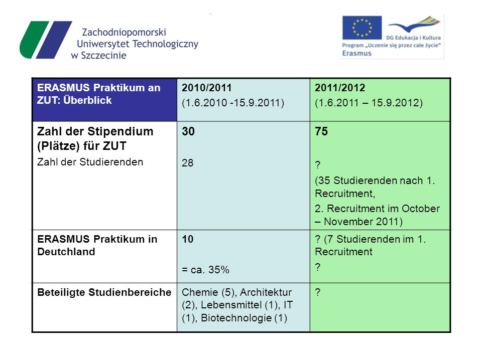ERASMUS Praktikum an ZUT: Überblick 2010/2011 (1.6.2010 -15.9.2011) 2011/2012 (1.6.2011 – 15.9.2012) Zahl der Stipendium (Plätze) für ZUT Zahl der Stu