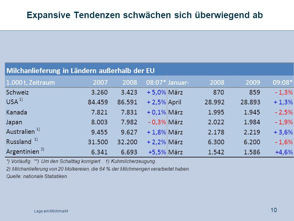 Lage am Milchmarkt 10 Expansive Tendenzen schwächen sich überwiegend ab Milchanlieferung in Ländern außerhalb der EU 1.000 t, Zeitraum2007200808:07*Ja