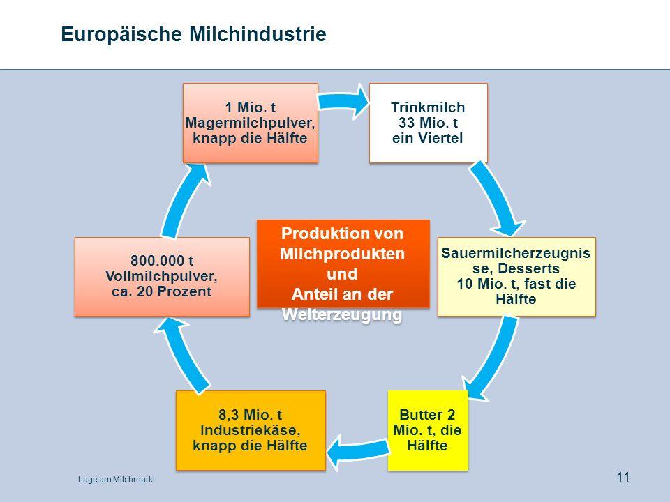 Lage am Milchmarkt 11 Europäische Milchindustrie Trinkmilch 33 Mio. t ein Viertel Sauermilcherzeugnis se, Desserts 10 Mio. t, fast die Hälfte Butter 2