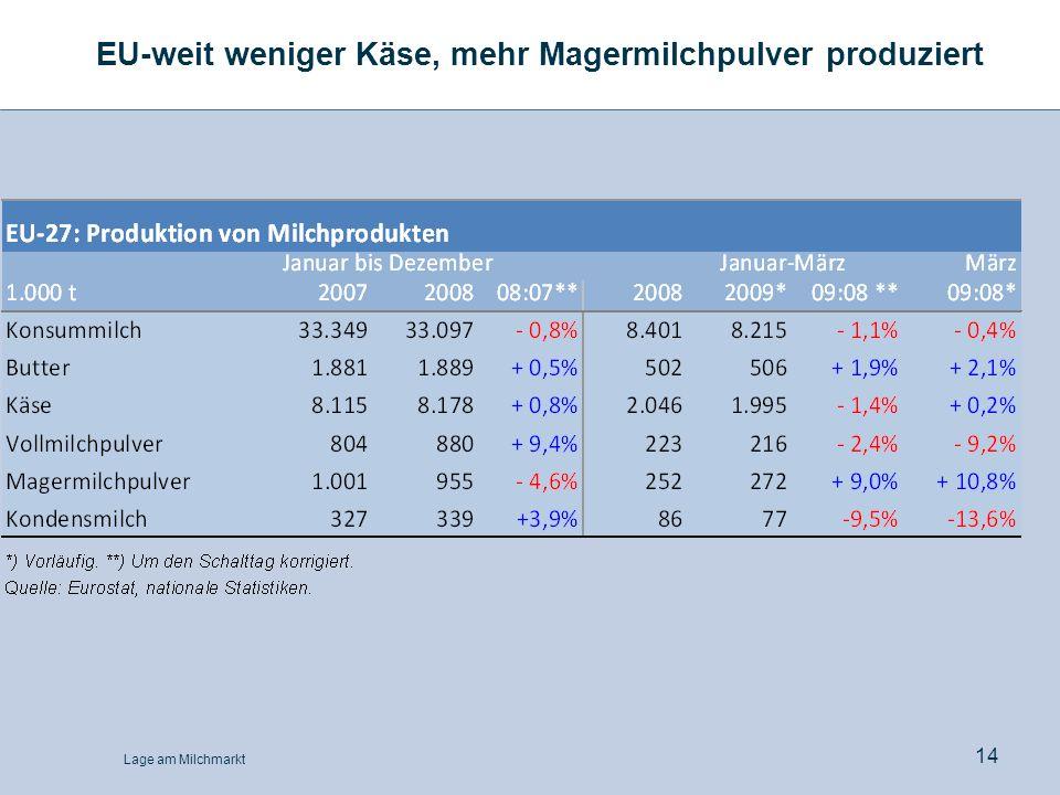 Lage am Milchmarkt 14 EU-weit weniger Käse, mehr Magermilchpulver produziert