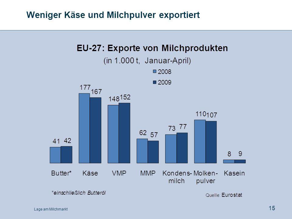 Lage am Milchmarkt 15 Weniger Käse und Milchpulver exportiert