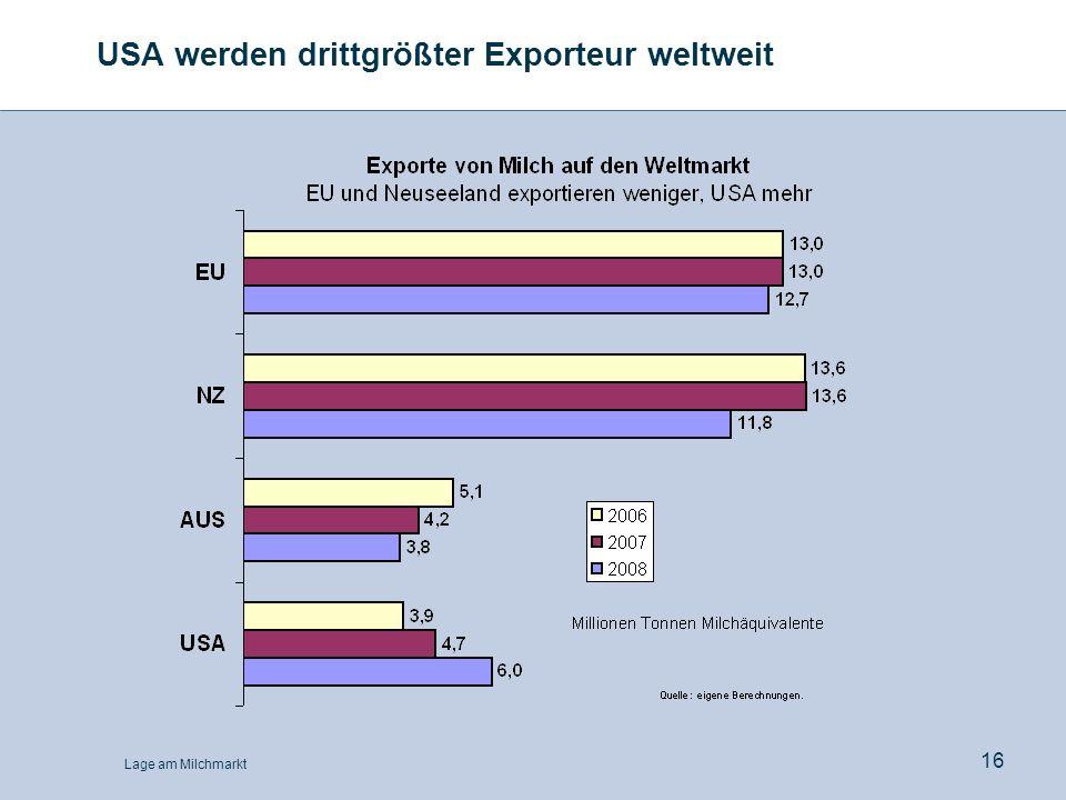 Lage am Milchmarkt 16 USA werden drittgrößter Exporteur weltweit