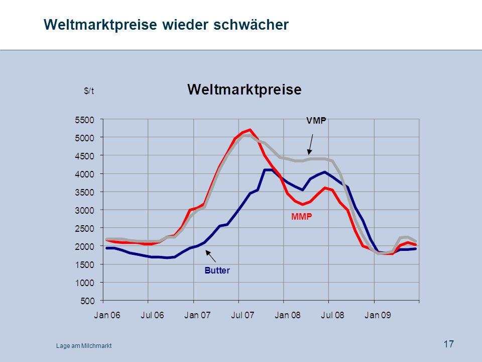 Lage am Milchmarkt 17 Weltmarktpreise wieder schwächer