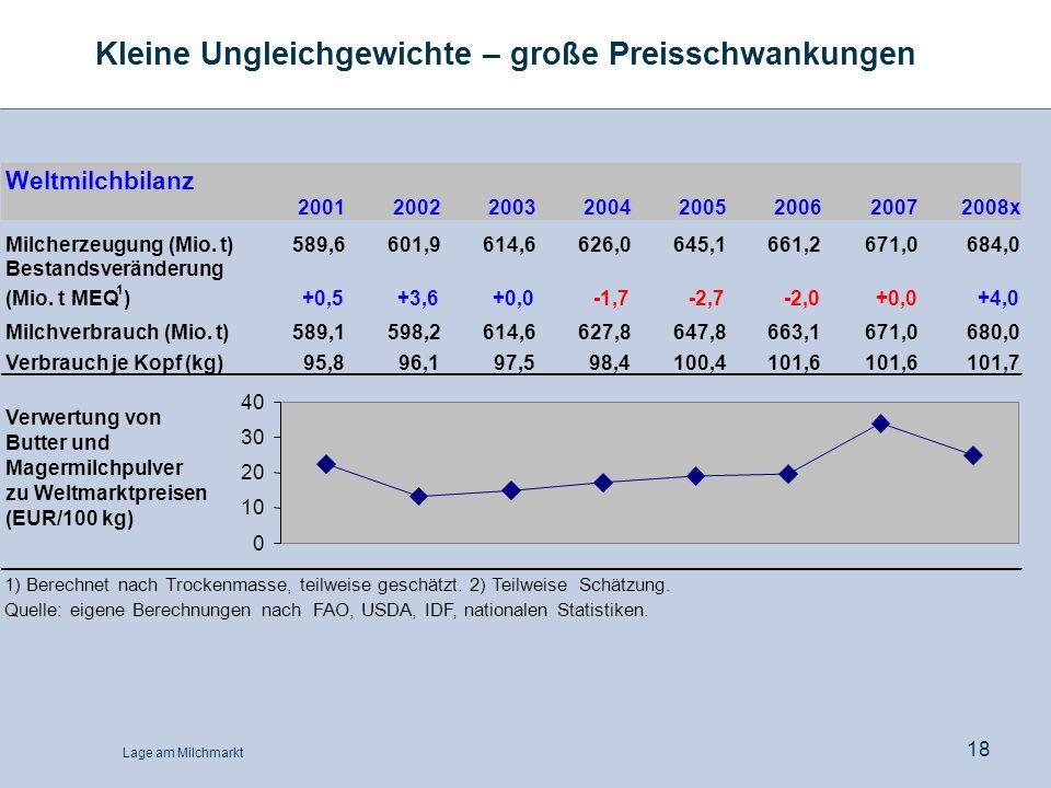 Lage am Milchmarkt 18 Kleine Ungleichgewichte – große Preisschwankungen Weltmilchbilanz 20012002200320042005200620072008x Milcherzeugung (Mio. t)589,6