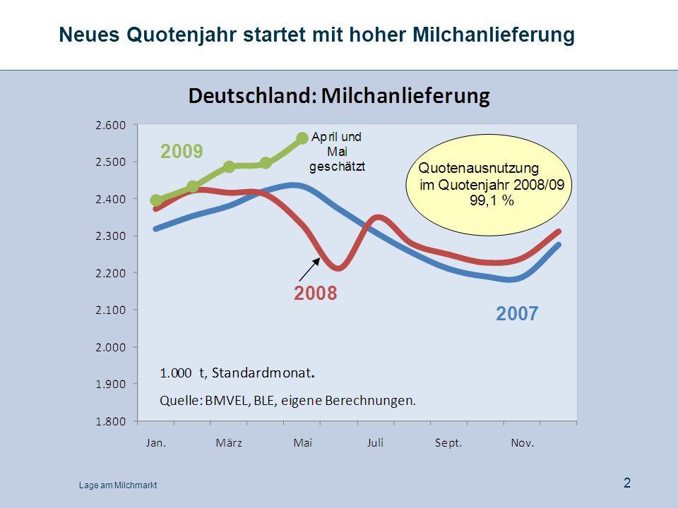 Lage am Milchmarkt 3 EU-Milchanlieferung unter Vorjahr, aber höher als 2007 9,5 10,0 10,5 11,0 11,5 12,0 12,5 JanFebMarAprMayJunJulyAugSepOctNovDec 200720082009 EU-Milchanlieferung Mio.