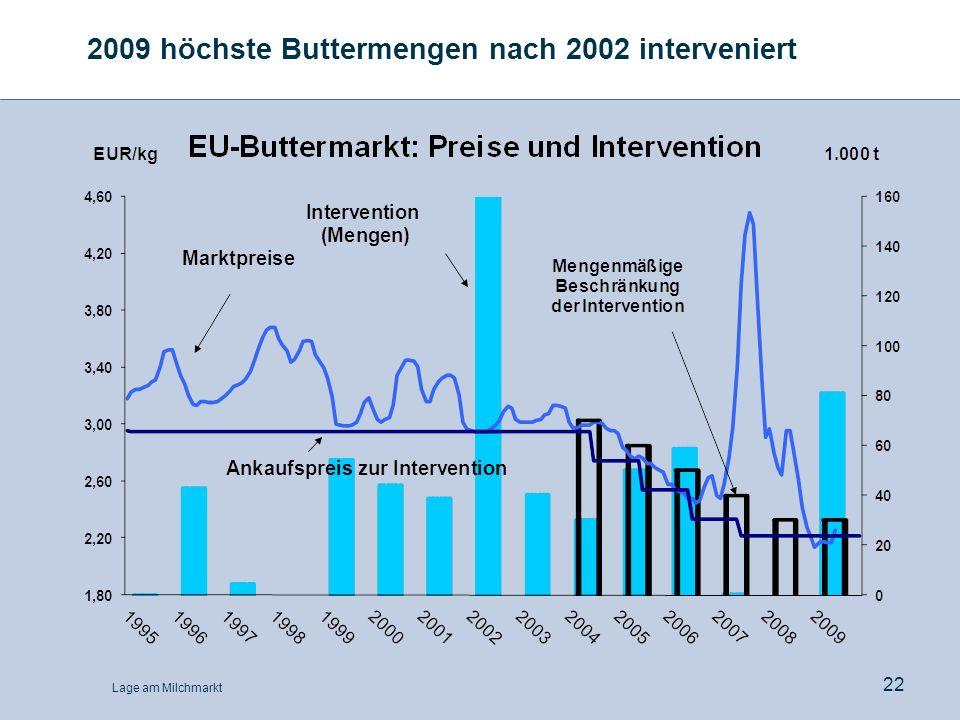 Lage am Milchmarkt 22 2009 höchste Buttermengen nach 2002 interveniert